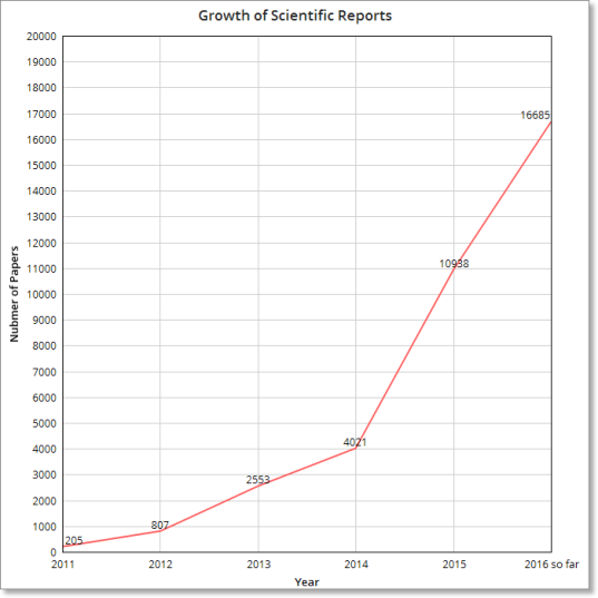scientific-reports-growth-1